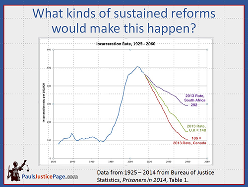sentencing reform scenarios, gettign the US down to the current rate of South Africa, UK or Canada