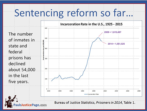 incarceration rate in the US, 1925-2014